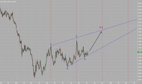 EURUSD: Leading Diagonal Triangle