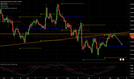 NZDUSD: NZDUSD Break & Retest