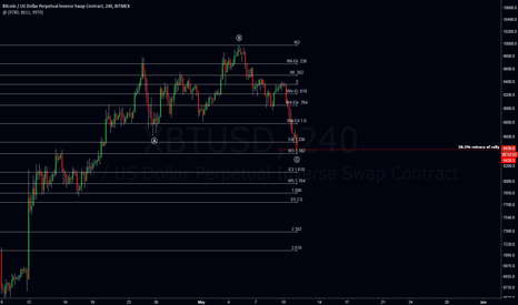 XBTUSD: BTC Needs to hold here for continued bullish movement