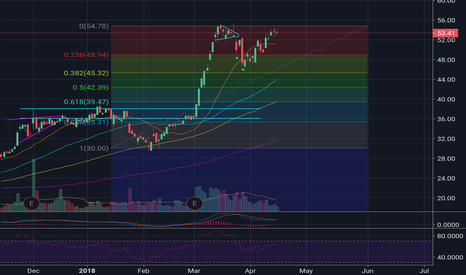 NTNX: Looking very bullish on this datacenter play