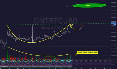 GNTBTC: Golem GNTBTC - Possible Cup & Handle Breakout