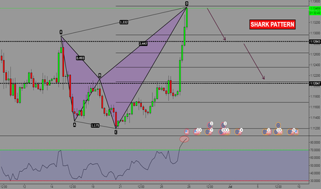 EURUSD: BEARISH SHARK PATTERN EUR/USD