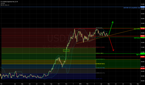 USDJPY: Trend will come clear after FOMC - Setups ready in anticipation