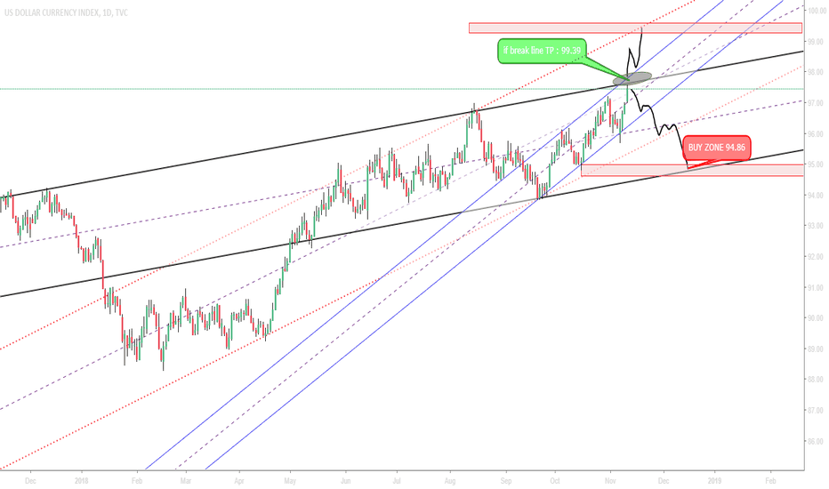 DXY: Sell ZONE