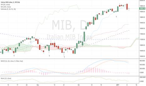 MIB: FTSE Mib update - merc 11/01/17