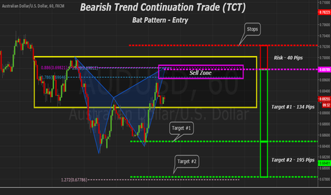 AUDUSD: AUDUSD Trend Continuation Trade (TCT) Bat Pattern for Entry