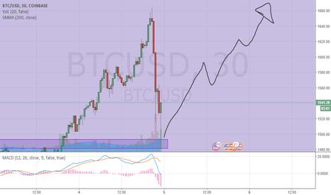 BTCUSD: Corrección del mercado agotando tendencia
