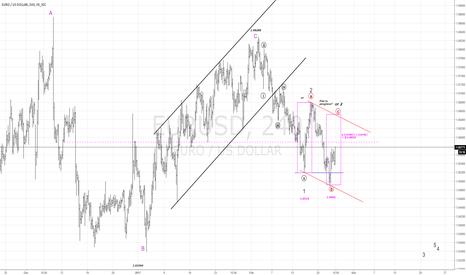 EURUSD: Update EURUSD short...Flat continuing?