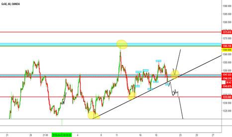 XAUUSD: possible scenario for the Gold