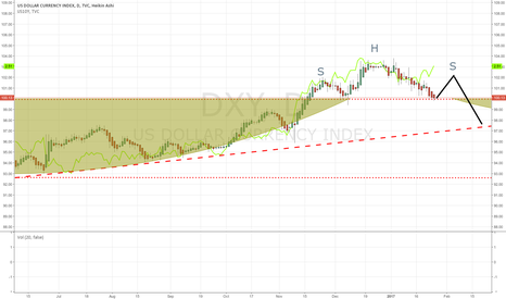 DXY: Treasury Yields Surge but the Dollar Stays Put