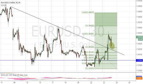 EURUSD: long euro