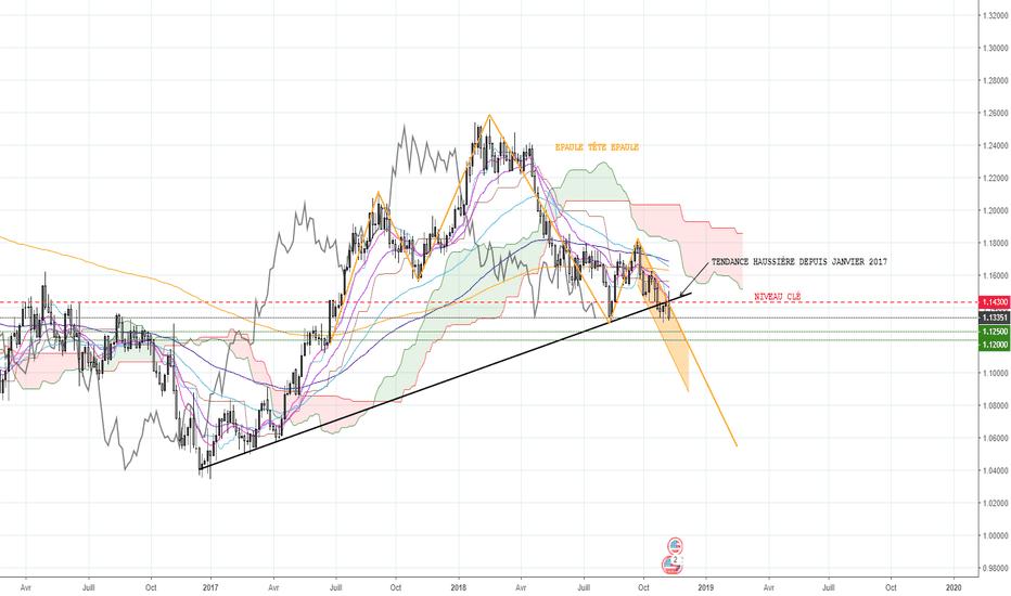 EURUSD: EUR/USD, Épaule Tête Épaule (D3)