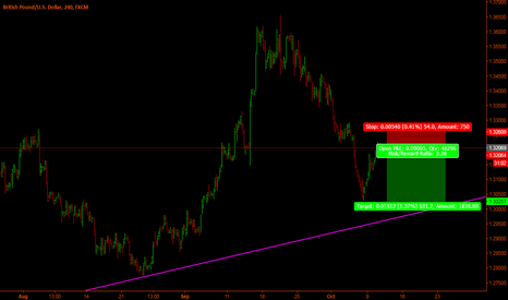 GBPUSD: Gbp-Usd Short set-up
