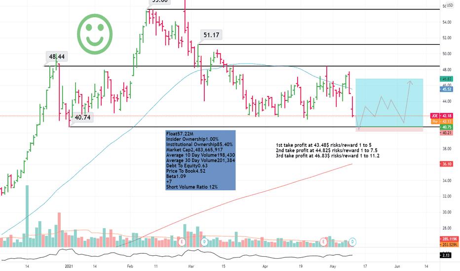 btc joe tradingview