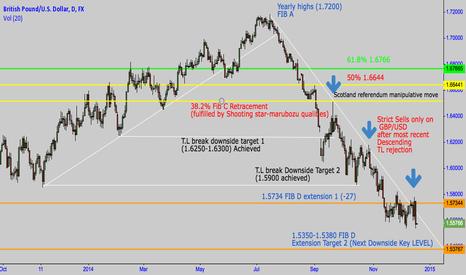 GBPUSD: GBP/USD BEARISH A,B,C,D pattern in play. P.A