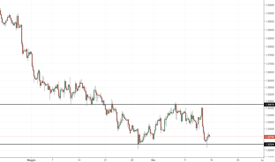 GBPUSD: GBP/USD: due livelli da monitorare