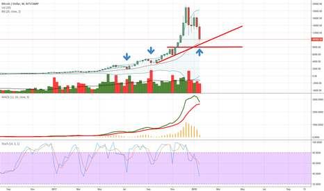 BTCUSD: Worst is over for Bitcoin (BTC) time to accumulate 01/17/2018