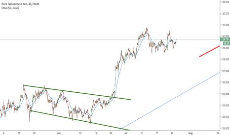 EURJPY: EURJPY buying (BOJ) weakness
