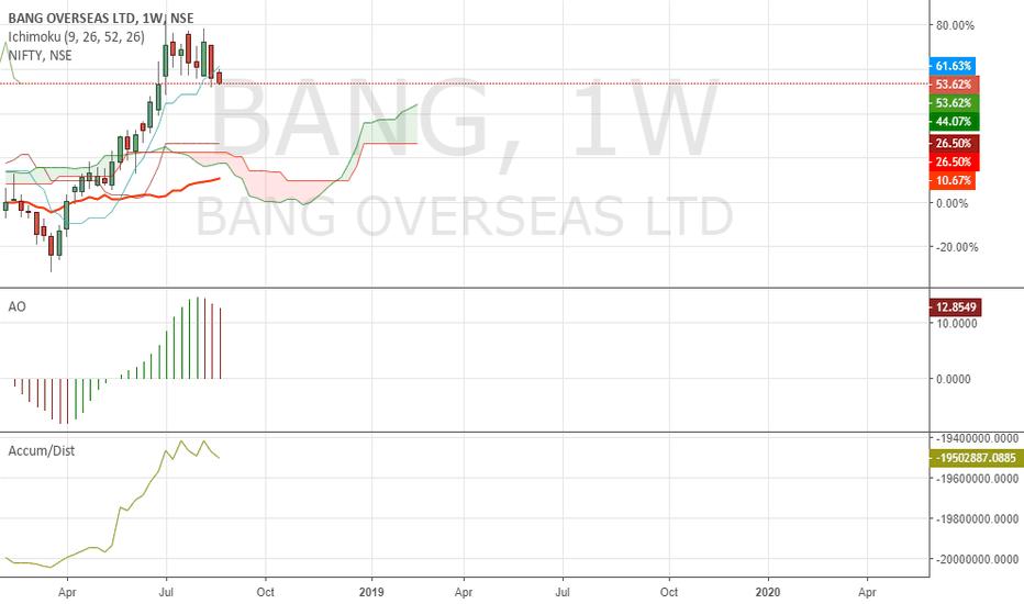 BANG: Buy on dips Bang overseas