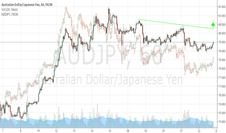 AUDJPY: AUDJPY Could be getting ready to rally