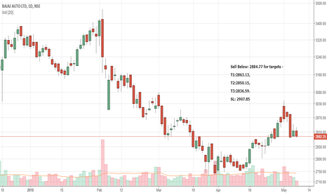 BAJAJ_AUTO: My PredictiveEngine's Intraday call(09-May) - BAJAJ-AUTO - Short