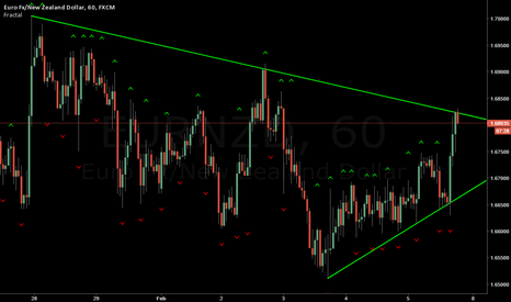 EURNZD: EUR/NZD It's looks like a triangle