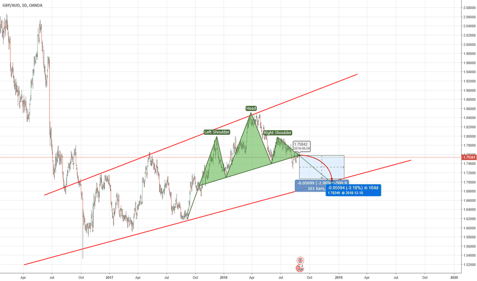 GBPAUD: GBPAUD PTT TO BREAK OUT THE RANGE
