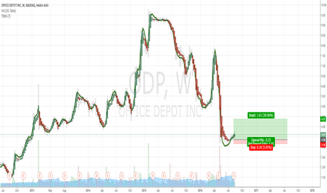 ODP: Retail Stocks Set to Soar Office Depo | 1W Chart | 30% Upside