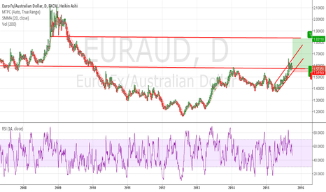 EURAUD: Great opportunity