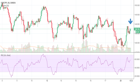 GBPJPY: GBPJPY 148.712 SELL