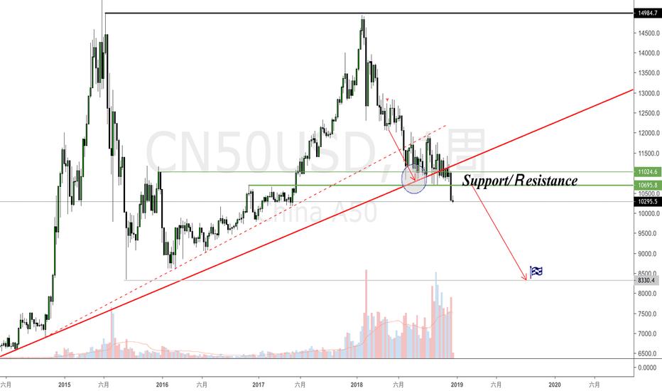 CN50USD: 中國上證A50指數(CN50USD)-什麼叫深不見底?