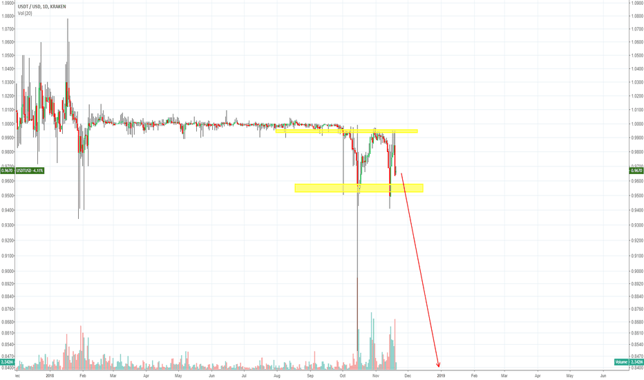 USDTUSD: This is a warning: don't short the BTCUSDT pair