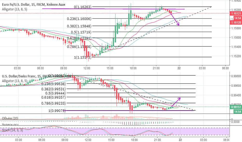 EURUSD: EUR/USD , USD/CHF