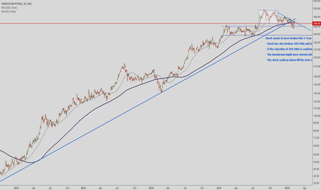 HINDPETRO: Trendline and 200 DMA Break