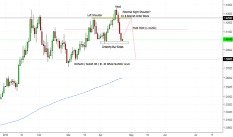 GBPUSD: GBP/USD Potential Short Idea