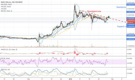 XEMBTC: Long  Trading Signal for NEM