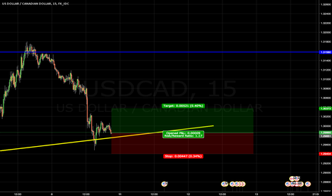 USDCAD: USD CAD long scalp