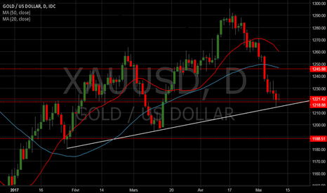 XAUUSD: GOLD sur support