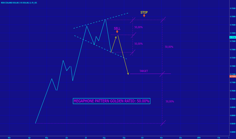 "NZDUSD: HOW TO TRADE ""MEGAPHONE PATTERN"" ?"