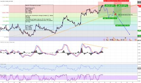 EURUSD: EUR USD Bearish Divergence Aggressive & Conservative Entry Idea