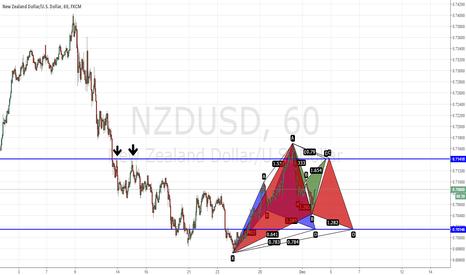 NZDUSD: NZDUSD Cypher pattern plus Gartley pattern