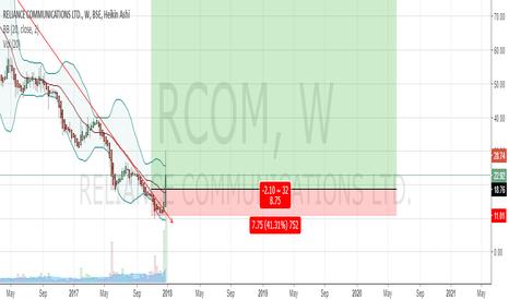 RCOM: good price to buy below 20.