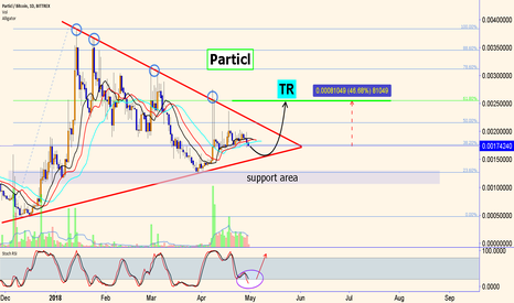 PARTBTC: Particl: caught BTC in the triangle !