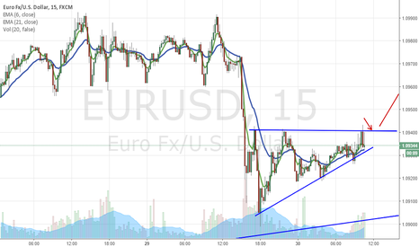 EURUSD: Possible ascending traingle