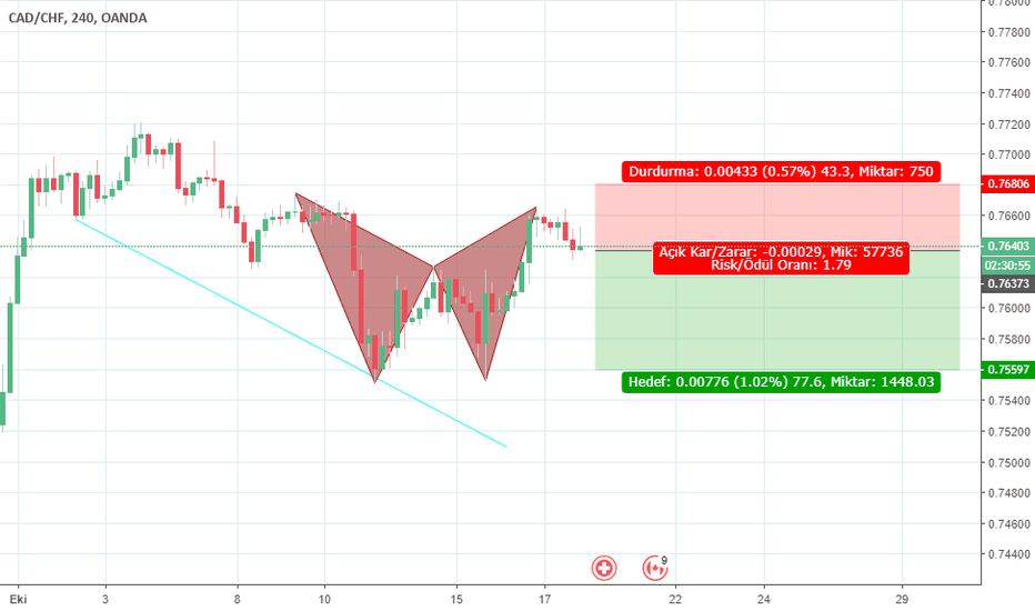 CADCHF: gartley pattern
