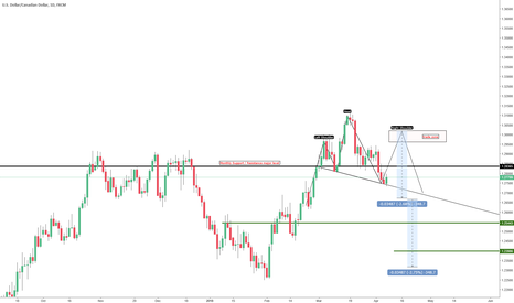 USDCAD: USDCAD waiting to sell