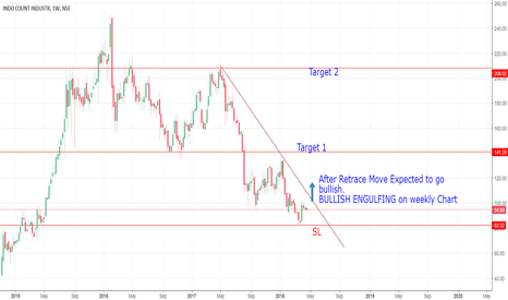ICIL: Price Pattern Trading : Indo Count Inds.