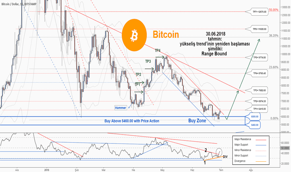 BTCUSD: Bitcoin'da satın almak için harika bir fırsat...