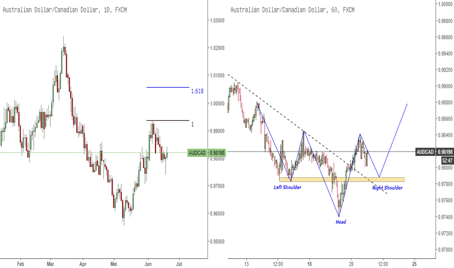 AUDCAD: AUDCAD Impulse
