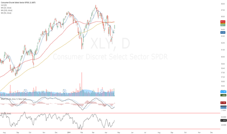 XLY: approaching 50/100D MA confluence